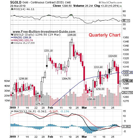 gold quarterly chart