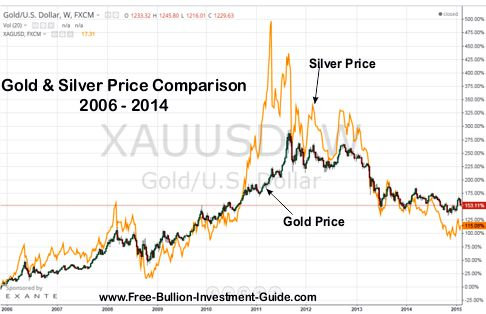 gold to silver price comparison