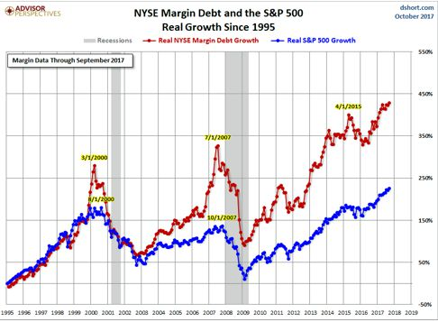 Margin Debt Chart
