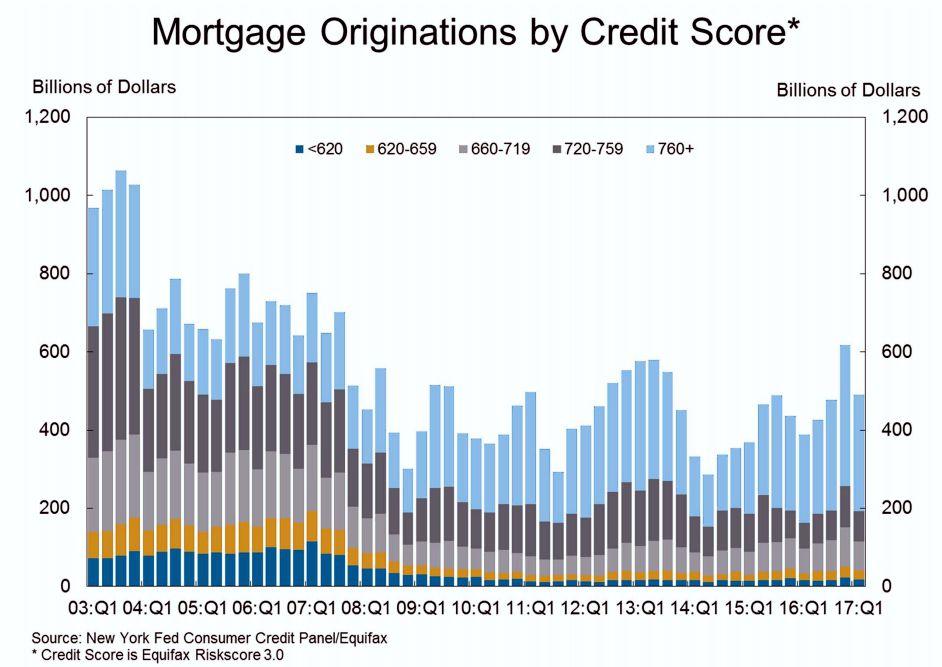 Mortgage Origination by Credit Score
