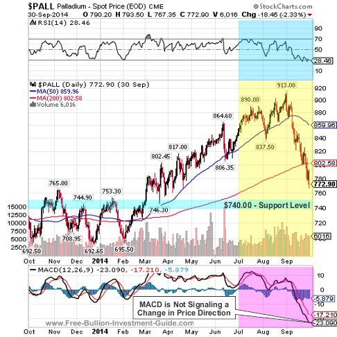 palladium 2014 fullyear chart