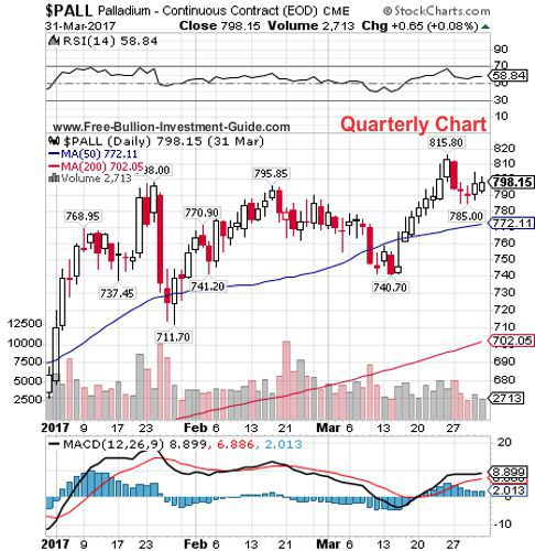 palladium 1st quarter 2017 - quarterly chart