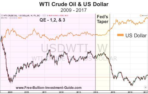 WTI Crude Oil Price & the US Dollar