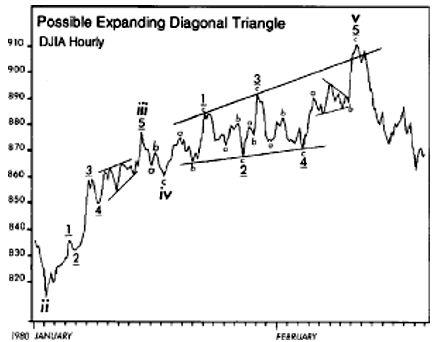 rising expanding wedge pattern break