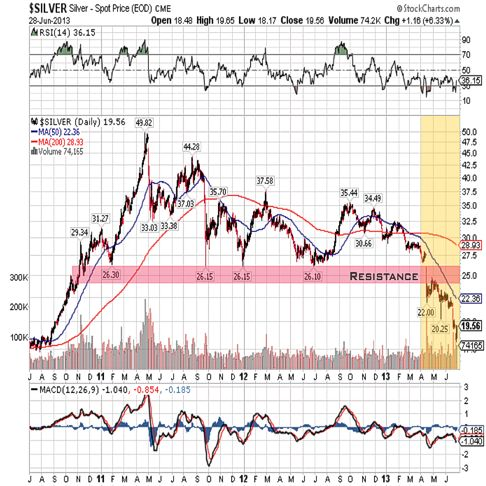 silver 2013 3year qtr 2 chart