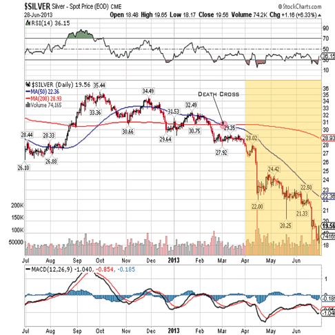 silver 2013 fullyear qtr 2 chart