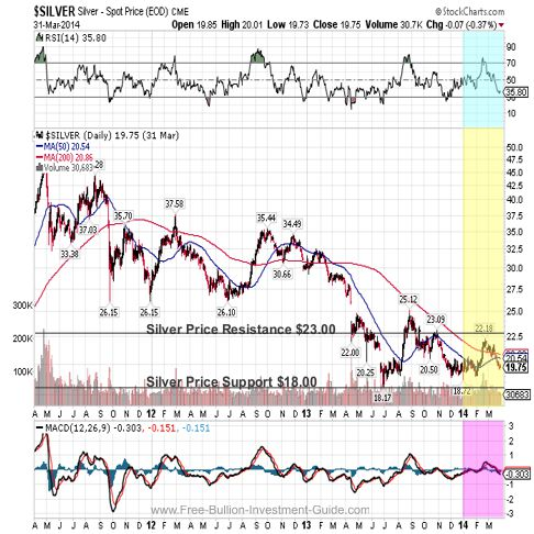 silver 2014 3year qtr 1 chart