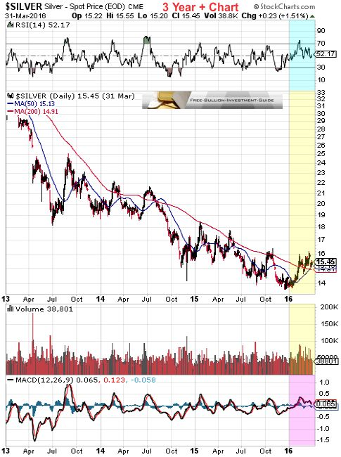 silver 1st quarter 2016 - 3year chart