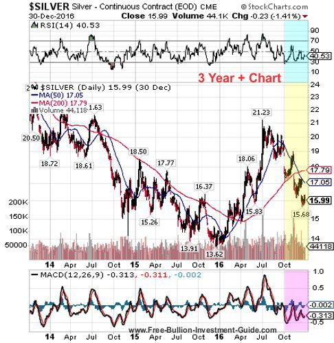 silver 4th quarter 2016 - 3 year chart