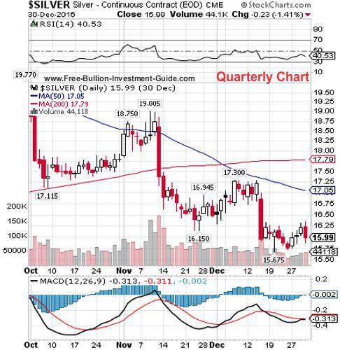 silver 4th quarter 2016 - quarterly chart