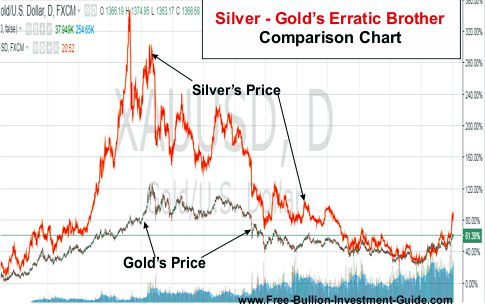 silver - golds erratic brother