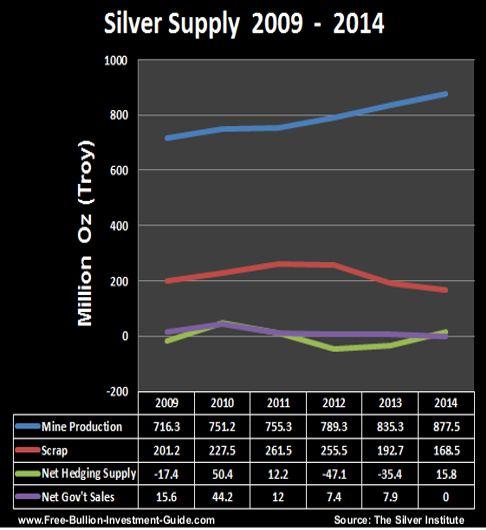 silver supply 2009 thru 2014