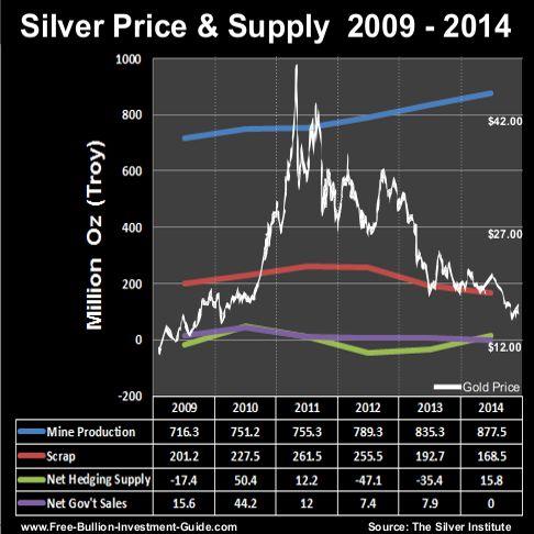 2012 silver supply