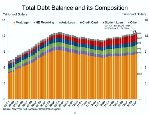 Total Debt Balance and it Composition Chart