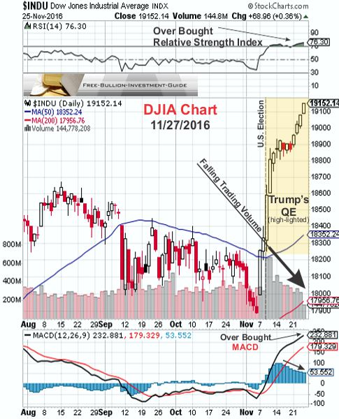 Trump's QE with Market Negatives