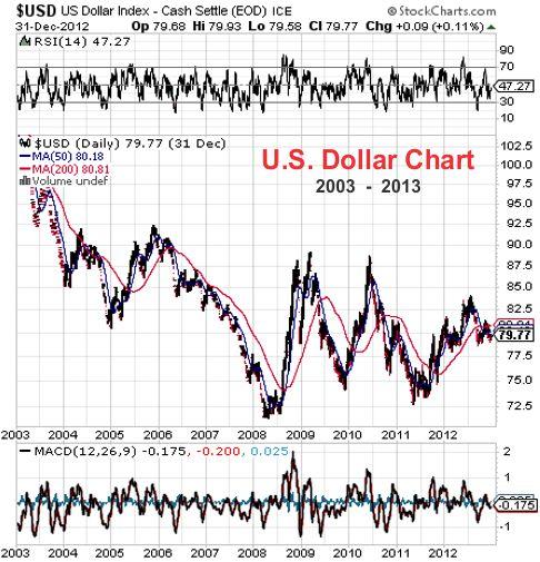 US Dollar price chart - 2003-2013