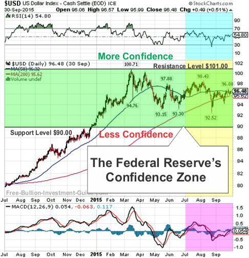 usdx 2015 3rd qtr Fed Confidence Chart