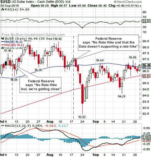 usdx 2015 3rd qtr chart