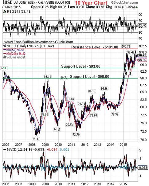 usdx 2015 4th qtr 10year chart