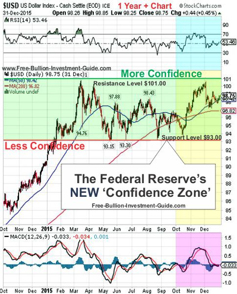 fed's new confidence chart