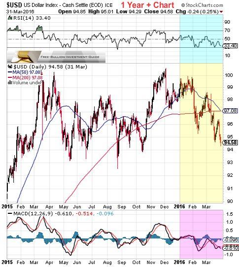 usdx 1st quarter 2016 - 1year chart