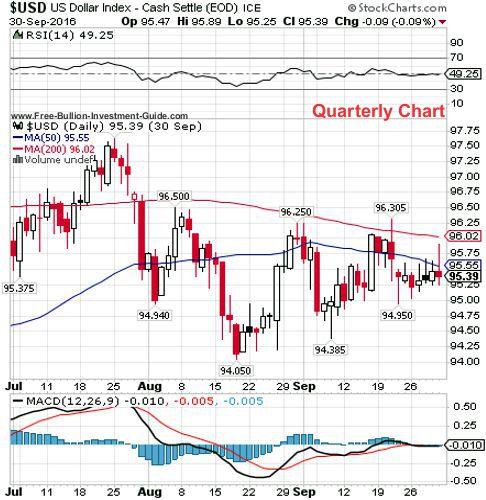 usdx 3rd quarter 2016 - quarterly chart