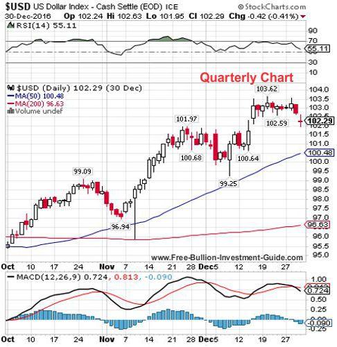 usdx 4th quarter 2016 - quarterly chart