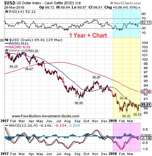 usdx 1 year + chart