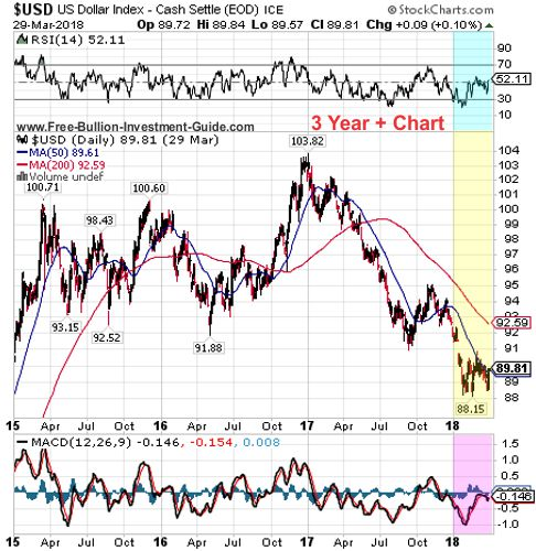 usdx 3 year chart